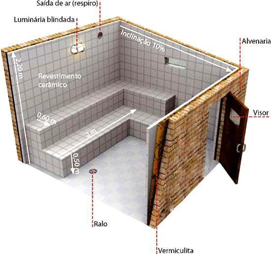 Resultado de imagem para sauna a vapor ambiente