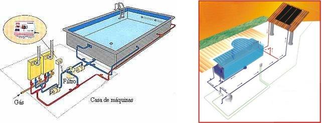 Sistemas de aquecimento hidrocom aquecedores e equipamentos para piscina - Bomba piscina solar ...